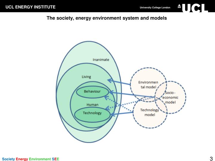The society energy environment system and models