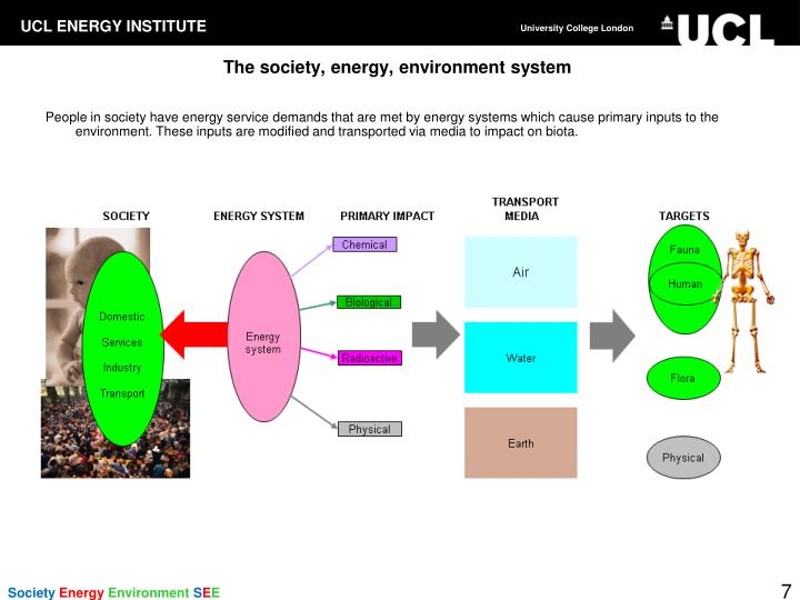 The society, energy, environment system