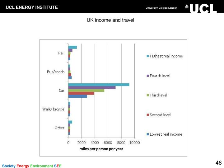 UK income and travel