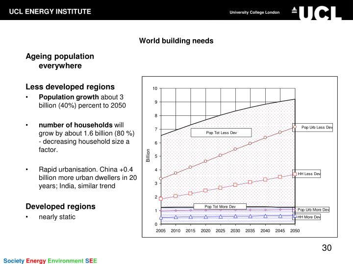 World building needs