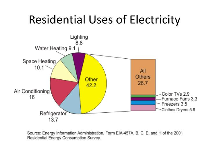 Residential Uses of Electricity
