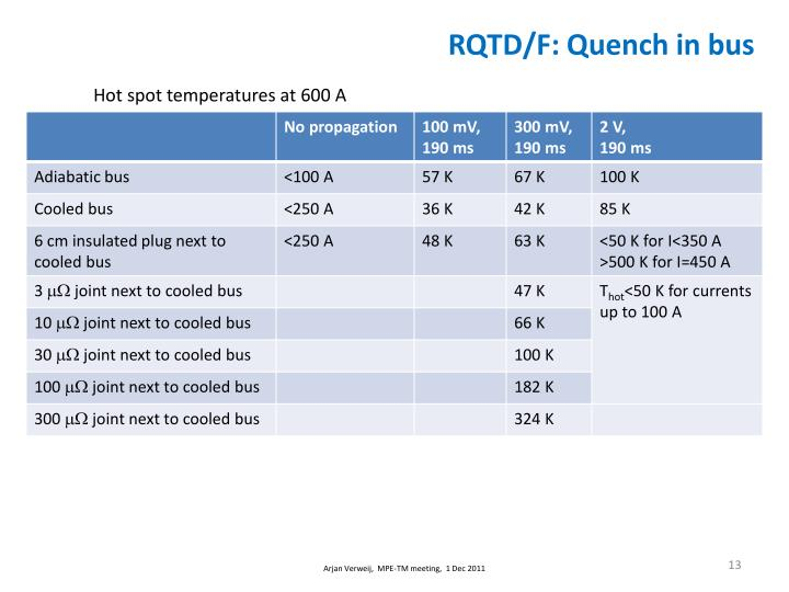 RQTD/F: Quench in bus