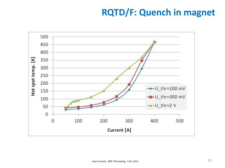 RQTD/F: Quench in magnet