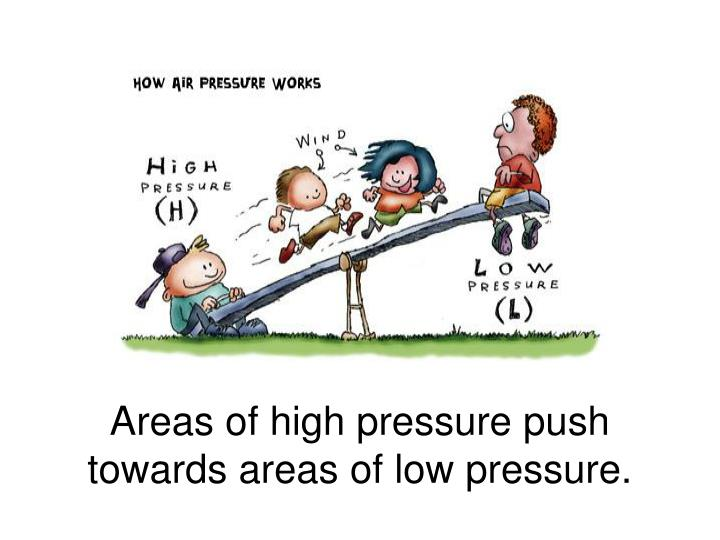 Areas of high pressure push towards areas of low pressure.