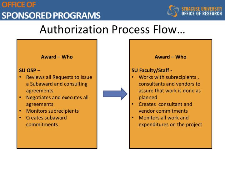 Authorization Process Flow…