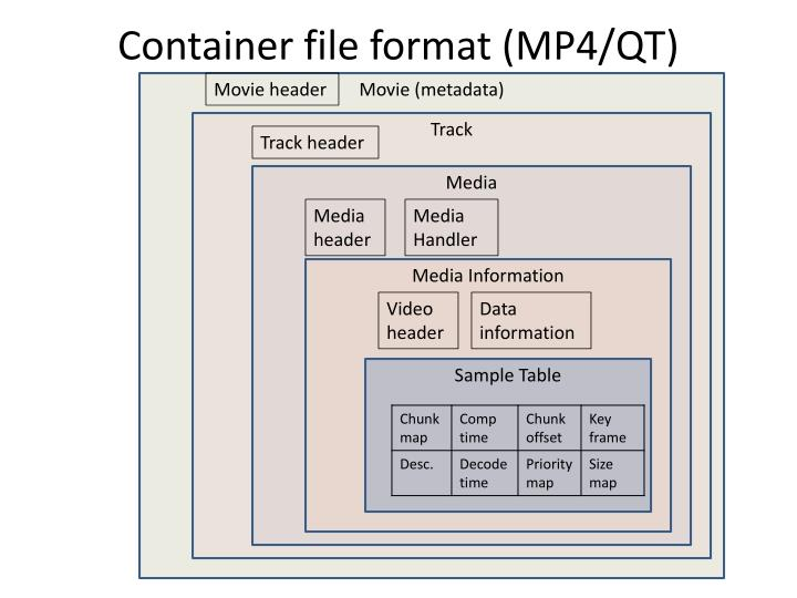 PPT - Container file format (MP4/QT) PowerPoint Presentation - ID