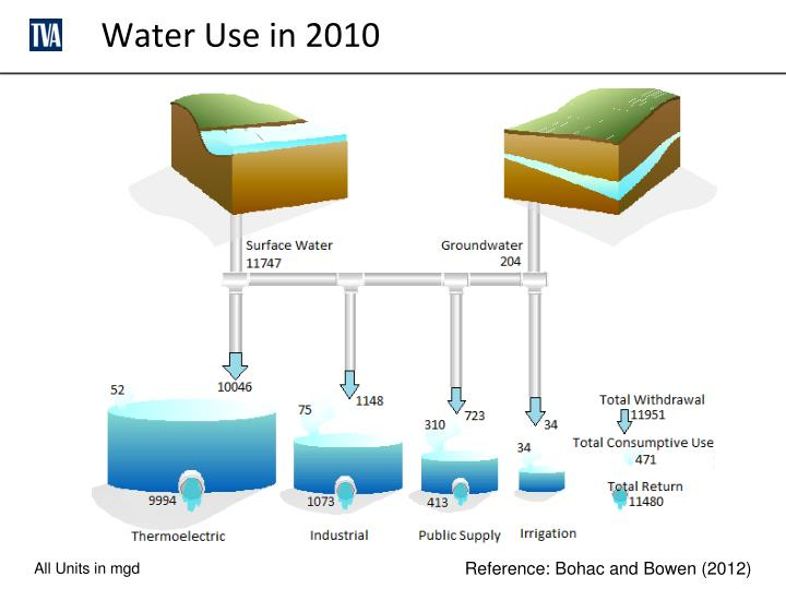 Water Use in 2010