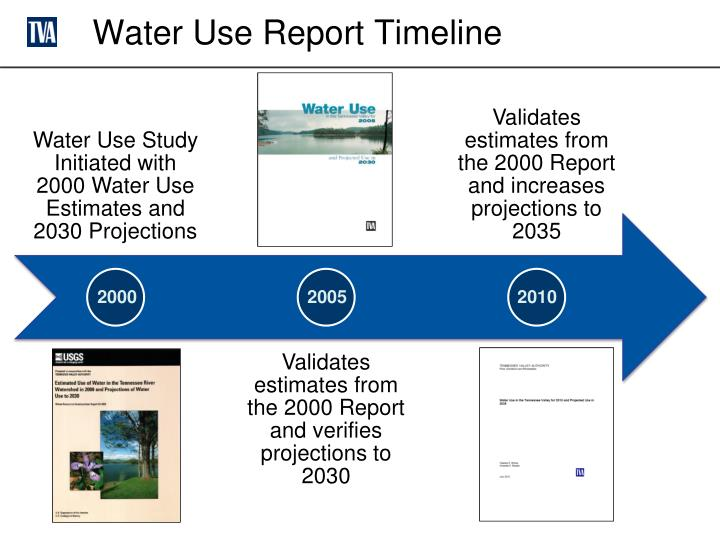 Water Use Report Timeline