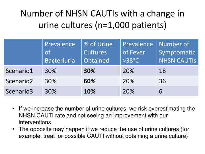 Number of NHSN CAUTIs with a