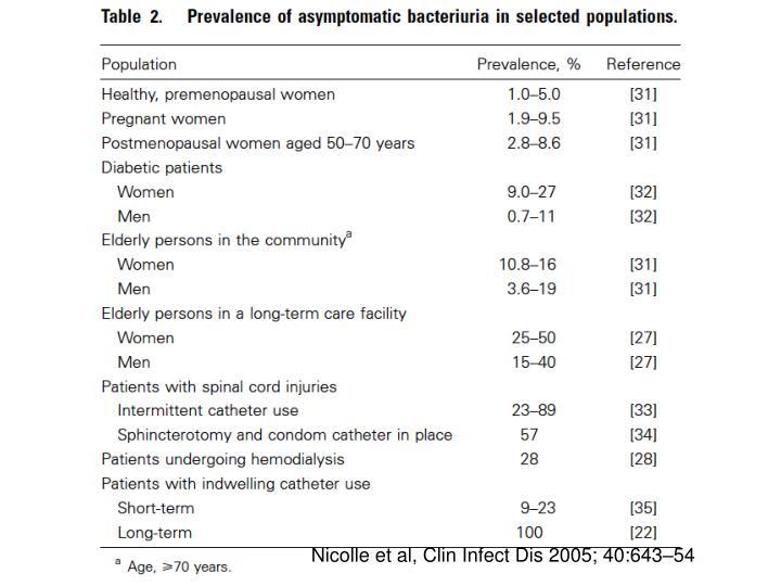 Nicolle et al, Clin Infect Dis 2005; 40:643–54