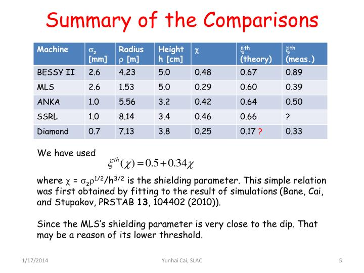 Summary of the Comparisons