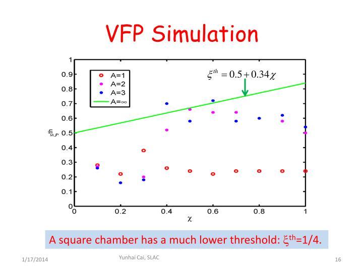 VFP Simulation