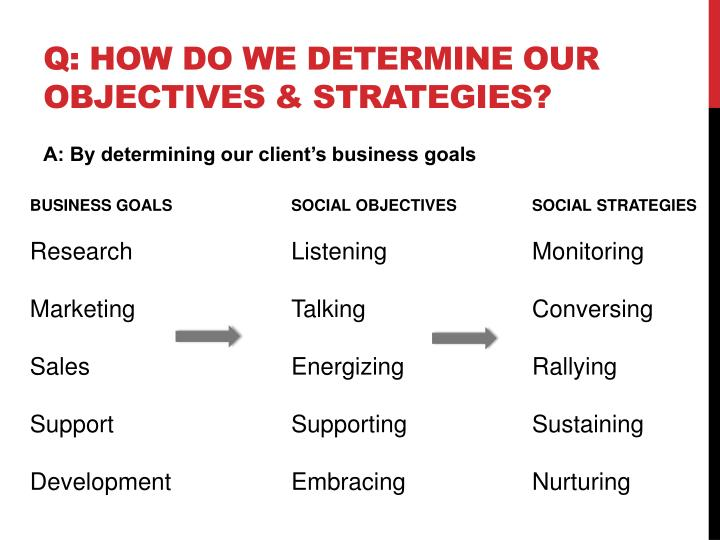 Q: How do we determine our objectives & Strategies?