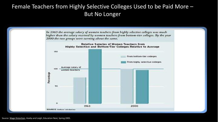Female Teachers from Highly Selective Colleges Used to be Paid More – But No Longer