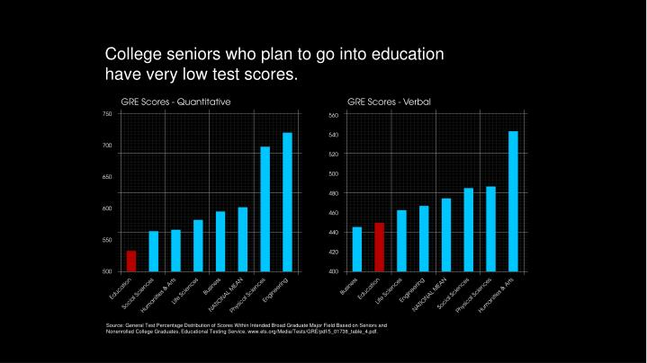 College seniors who plan to go into education have very low test scores.
