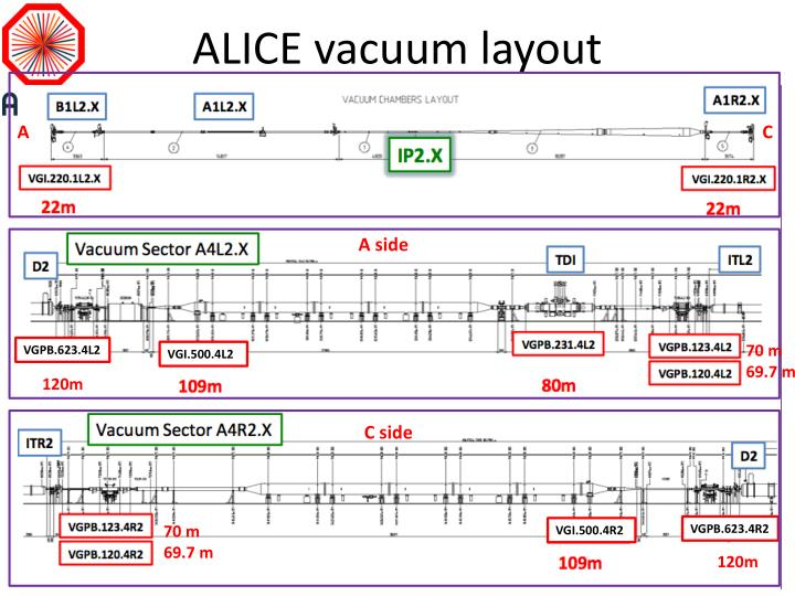 ALICE vacuum layout