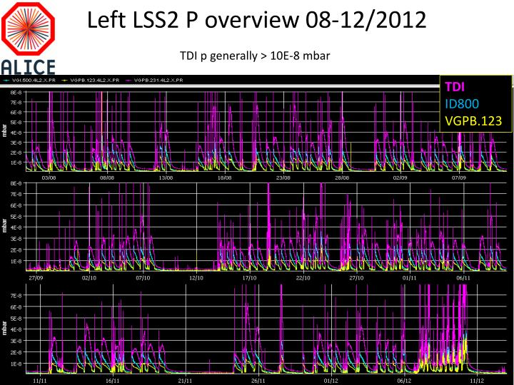 Left LSS2 P overview 08-12/2012