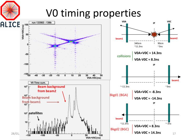 V0 timing properties
