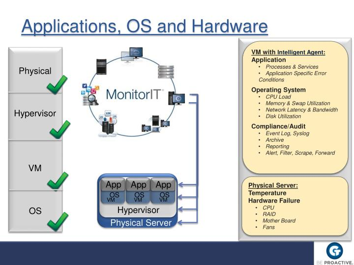 Applications, OS and Hardware