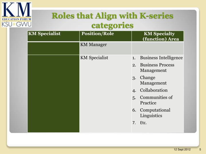 Roles that Align with K-series categories