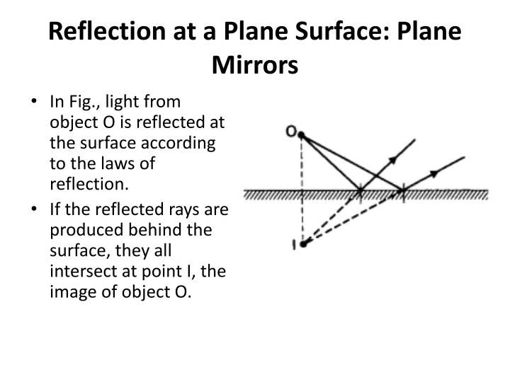 Reflection at a Plane Surface: Plane