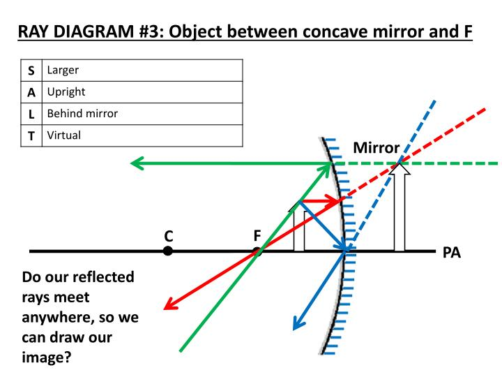 Ppt Locating Images In Concave Mirrors Using Ray Diagrams