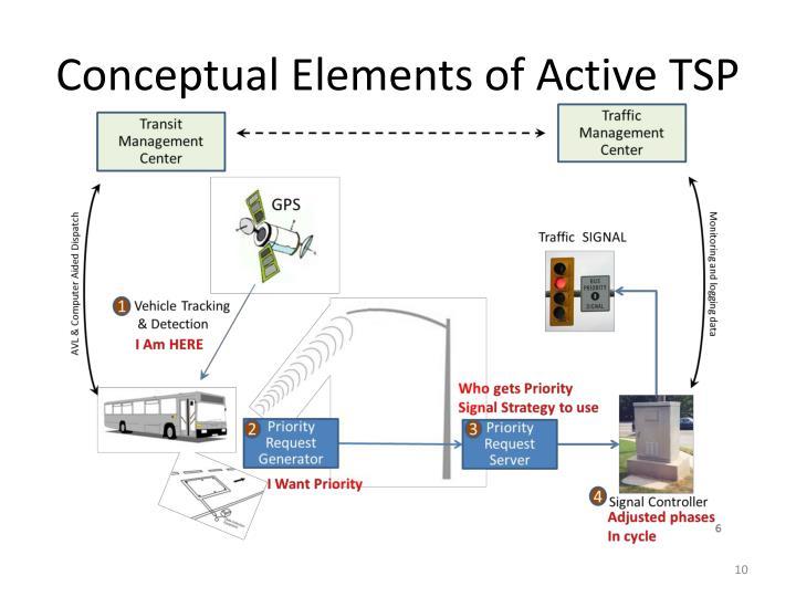 Conceptual Elements of Active TSP