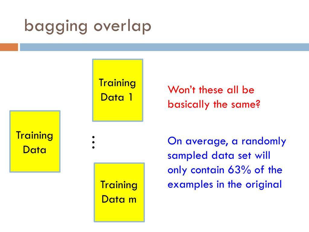PPT - Ensemble learning PowerPoint Presentation, free download - ID:2843482