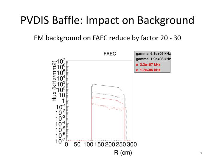 PVDIS Baffle: Impact on Background