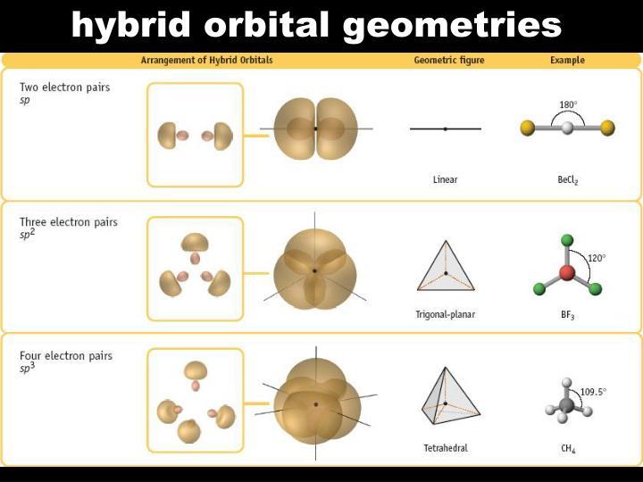 hybrid orbital geometries