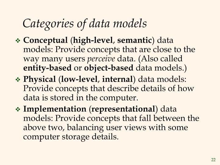 Categories of data models
