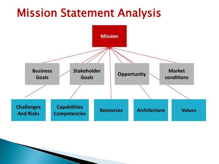 Mission Statement Analysis