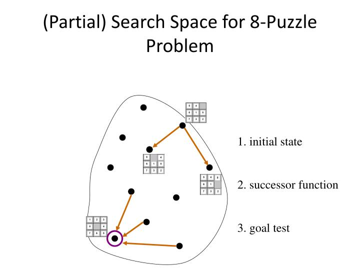 (Partial) Search Space for 8-Puzzle Problem