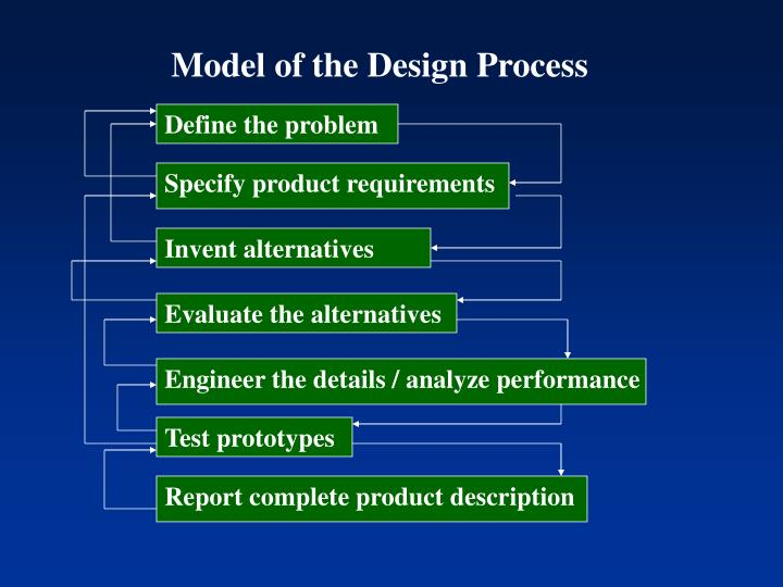 Model of the Design Process