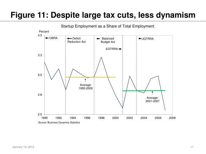 Figure 11: Despite large tax cuts, less dynamism