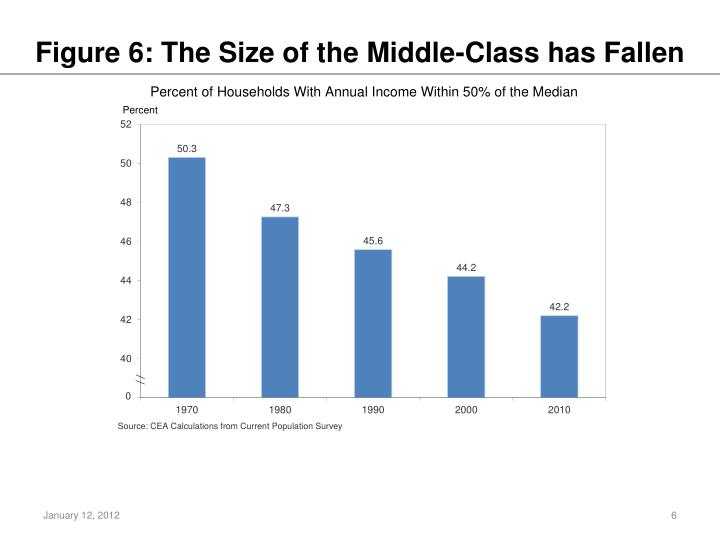 Figure 6: The Size of the Middle-Class has Fallen