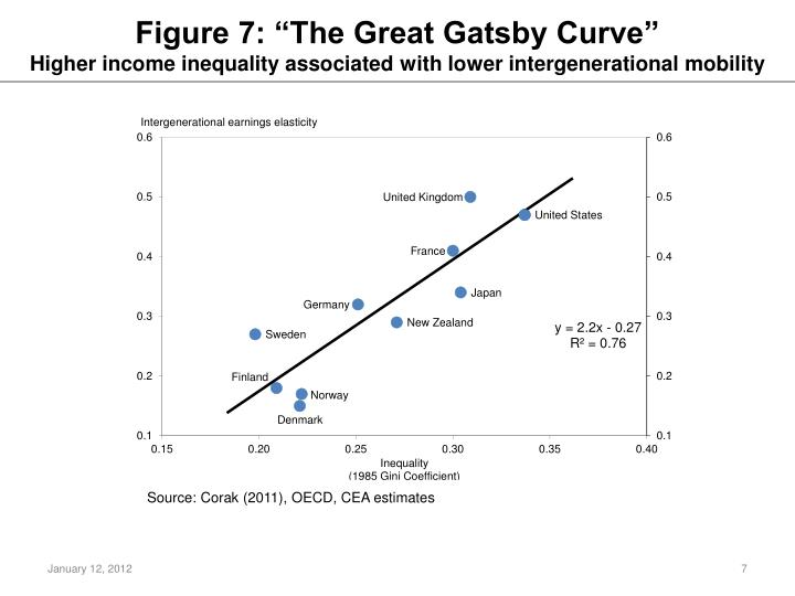 "Figure 7: ""The Great Gatsby Curve"""