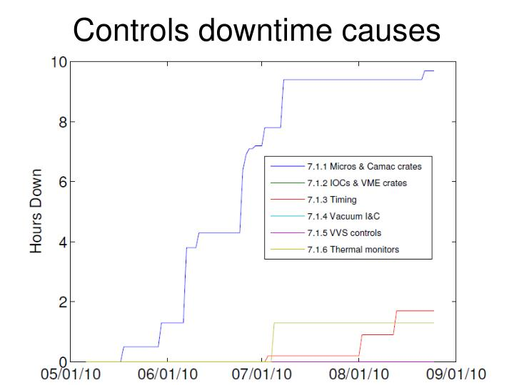 Controls downtime causes
