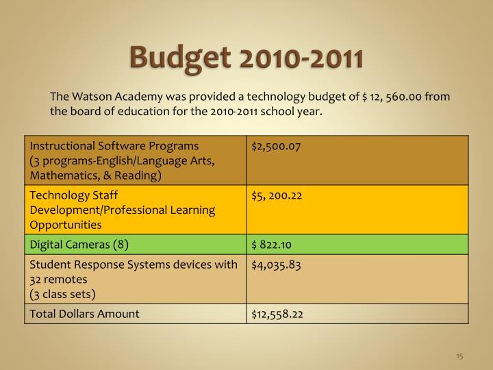 Budget 2010-2011