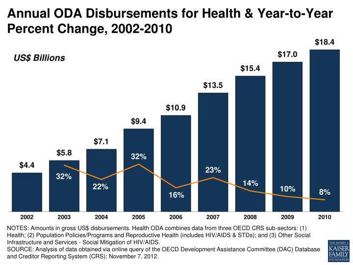 Annual ODA Disbursements for Health & Year-to-Year Percent Change, 2002-2010