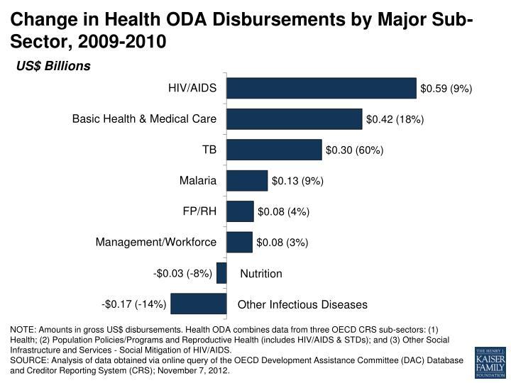 Change in Health ODA Disbursements by Major Sub-Sector, 2009-2010