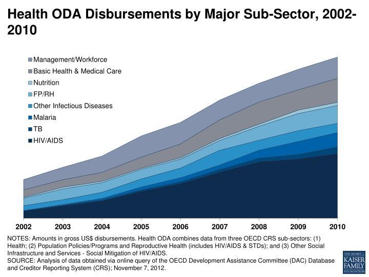 Health ODA Disbursements by Major Sub-Sector, 2002-2010