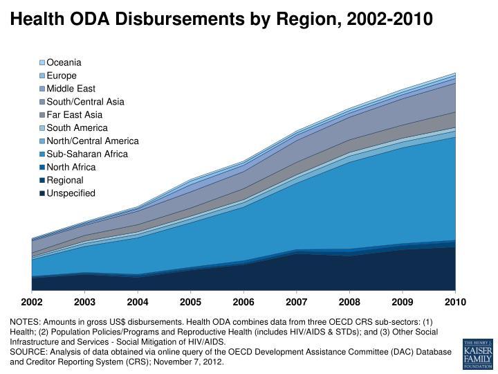 Health ODA Disbursements by Region, 2002-2010