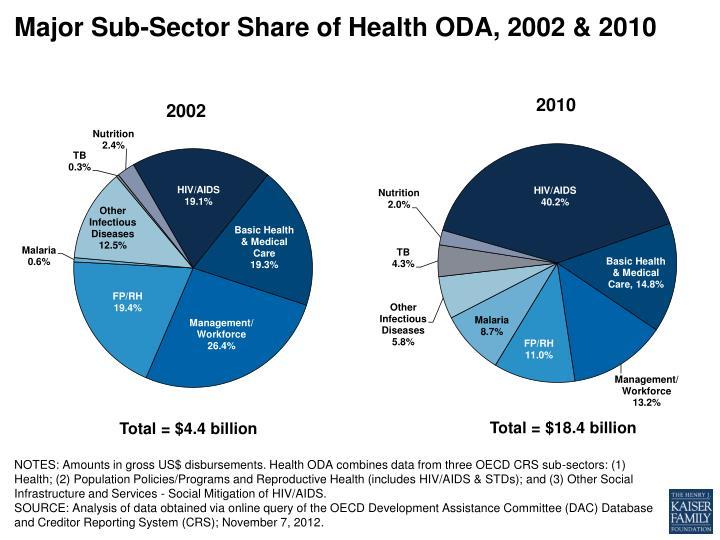 Major Sub-Sector Share of Health ODA, 2002 & 2010