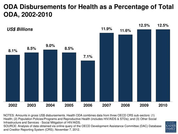 ODA Disbursements for Health as a Percentage of Total ODA, 2002-2010