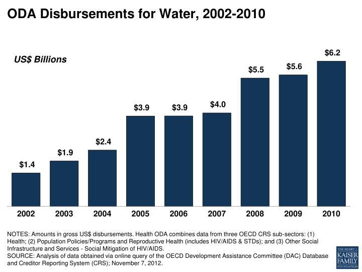 ODA Disbursements for Water, 2002-2010