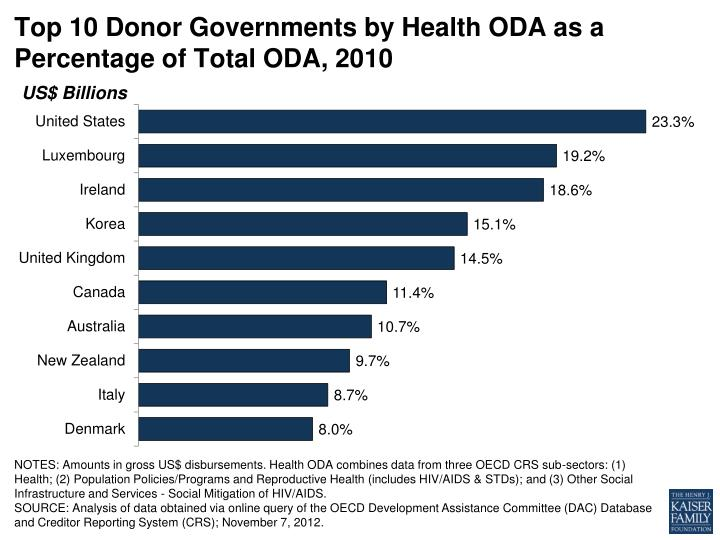 Top 10 Donor Governments by Health ODA as a Percentage of Total ODA, 2010