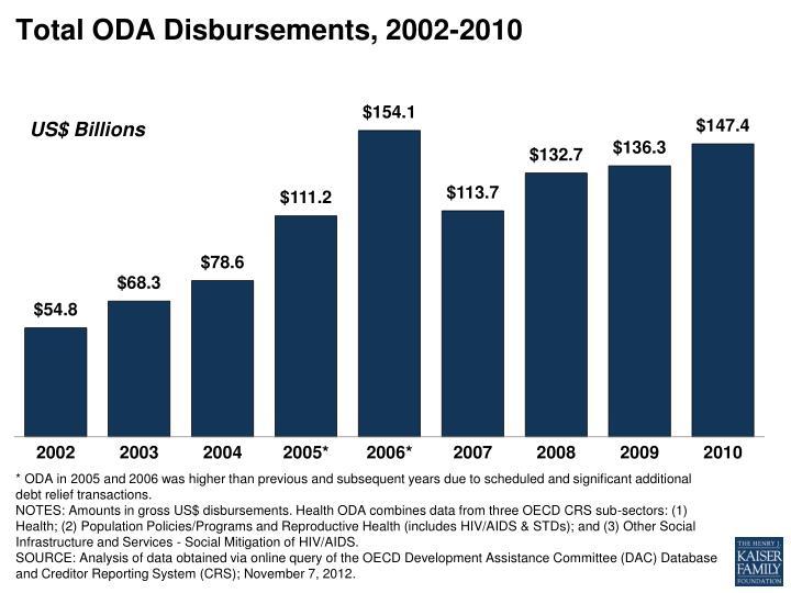 Total oda disbursements 2002 2010
