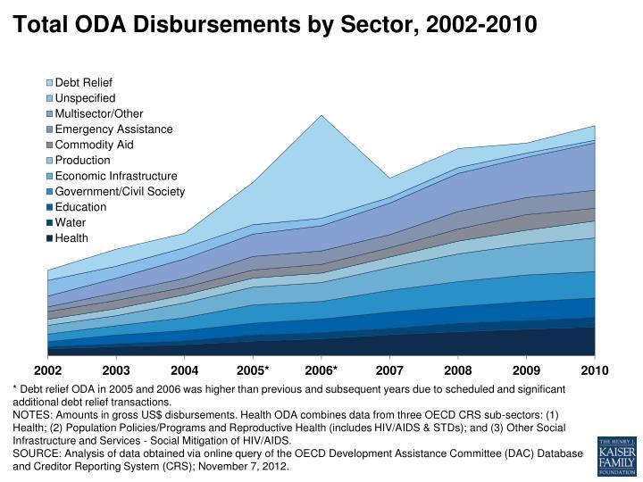 Total oda disbursements by sector 2002 2010