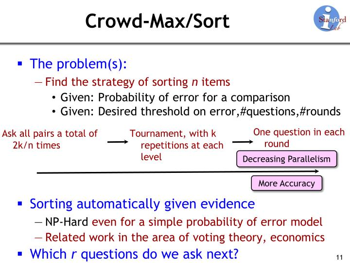 Crowd-Max/Sort